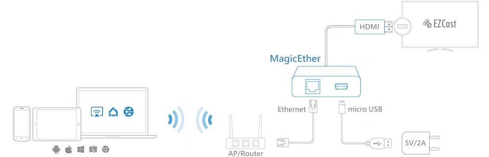 Connect MagicEther to the local Wi-Fi network with ethernet cable for screen mirroring smart devices.